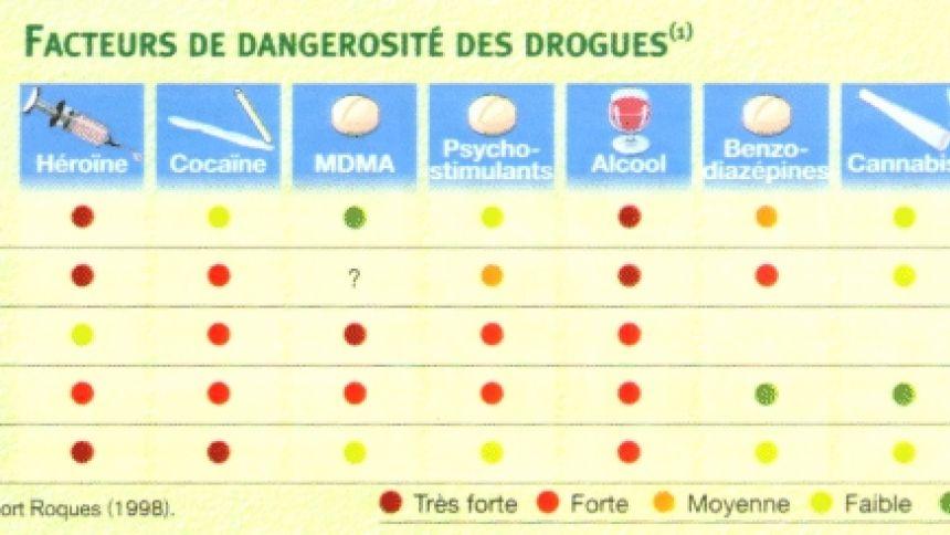Une nouvelle classification des drogues selon leur degré de dangerosité