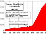 Diagramme - Nombre d'Américains emprisonnés de 1920 à 2007
